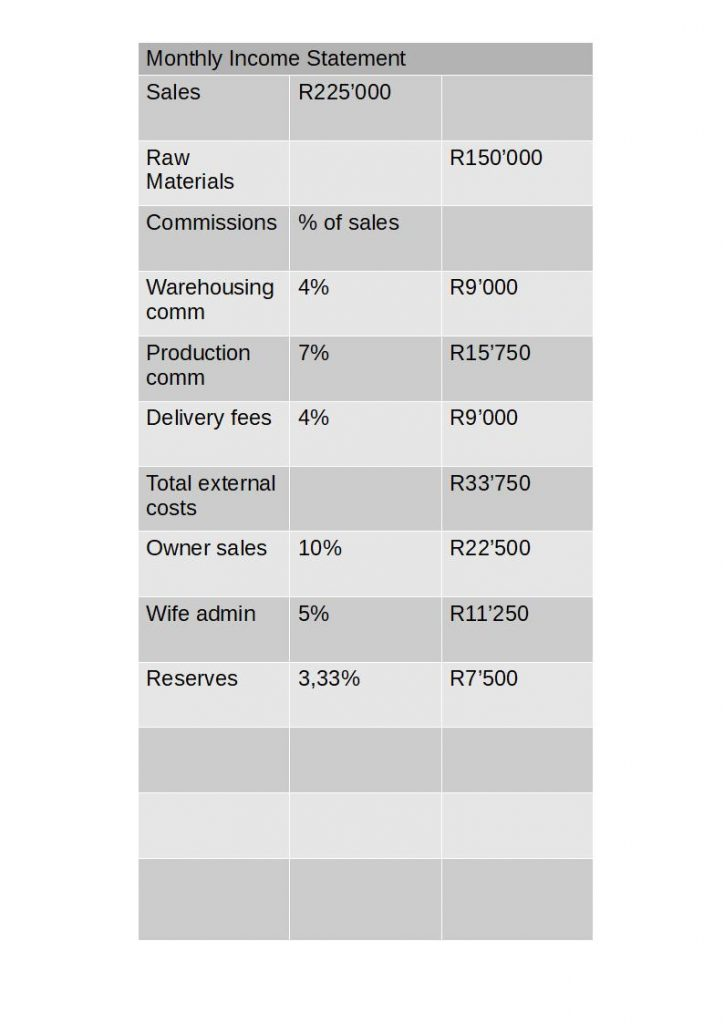 Income statement after using the business services